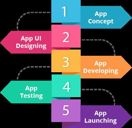 ipad application development process
