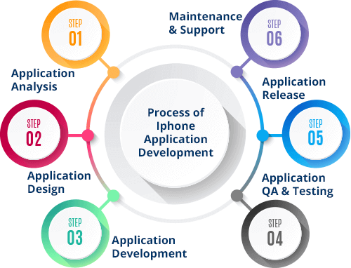 iphone app development process