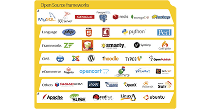 Open Source Framework
